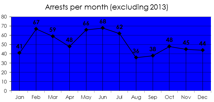 Chart - NFL Arrests by Month