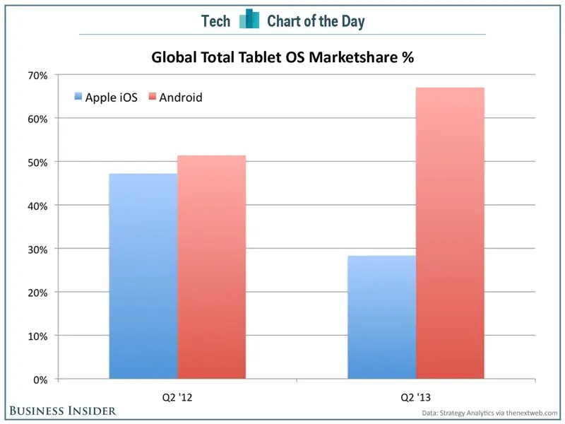 Android Blows Past iOS in Global Tablet Market