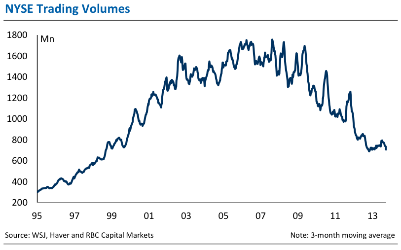 Trading volumes have been trending lower, suggesting new buyers may be scarce.