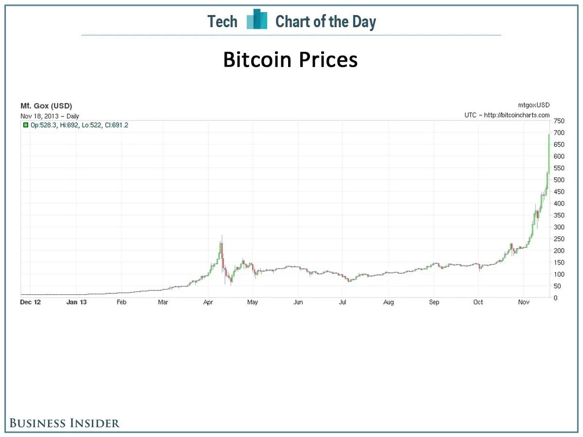 Comment gagner des bitcoins price explain exacta betting chart