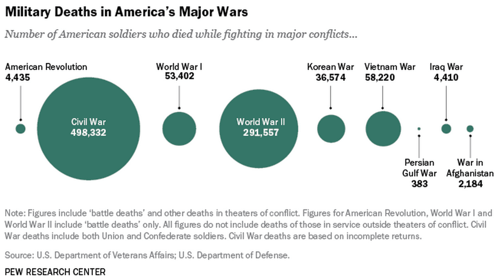 Image result for us war casualties by conflict