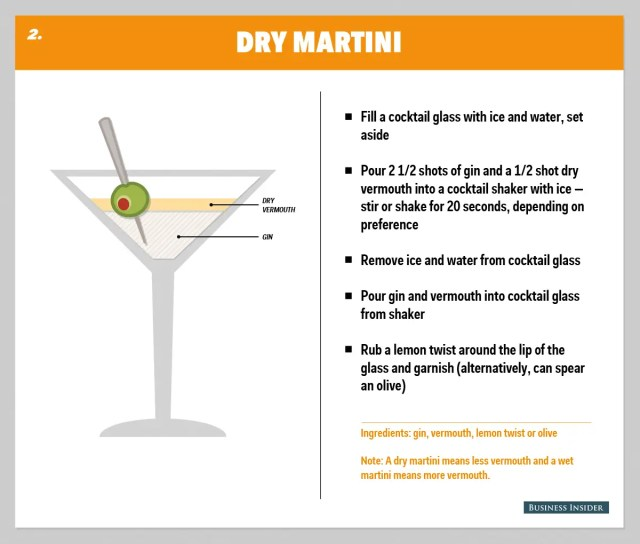 How To Make The Perfect Gin Martini - Business - Echo Pilot