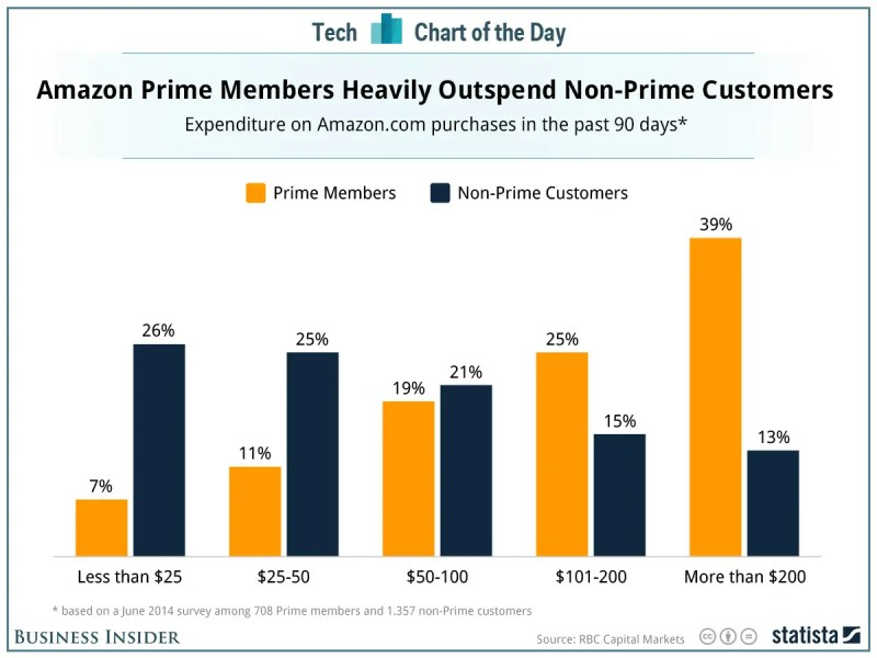 Amazon Prime Spending vs Non-Prime Customers [CHART]