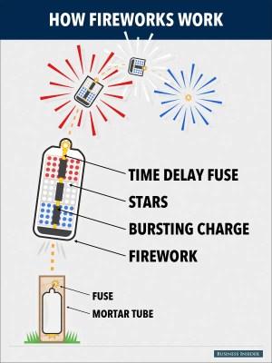 How Do Fireworks Work?  Business Insider