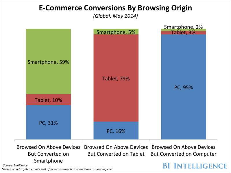 CHART: Online shoppers use multiple devices to complete their purchases