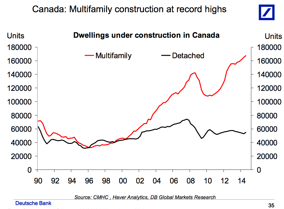 Canada multifamily vs detached housing