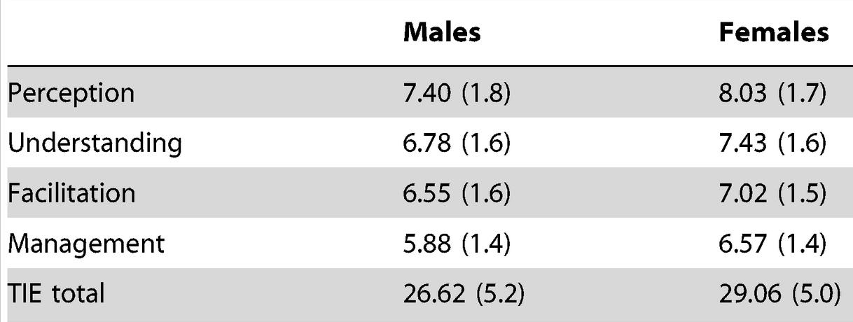 female male EIQ