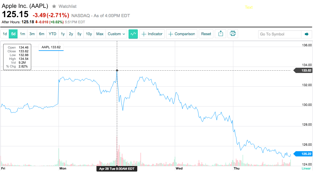 AAPL stock chart earnings