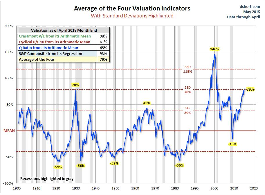 Stock market valuation (average)