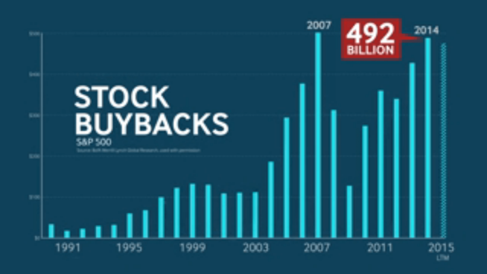 Encouraged by the stock going up, managers just keep buying back more and more stock.