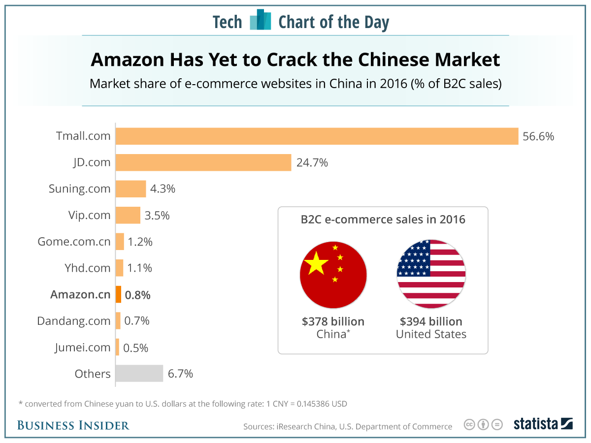 Amazon is still getting dominated in China (AMZN)