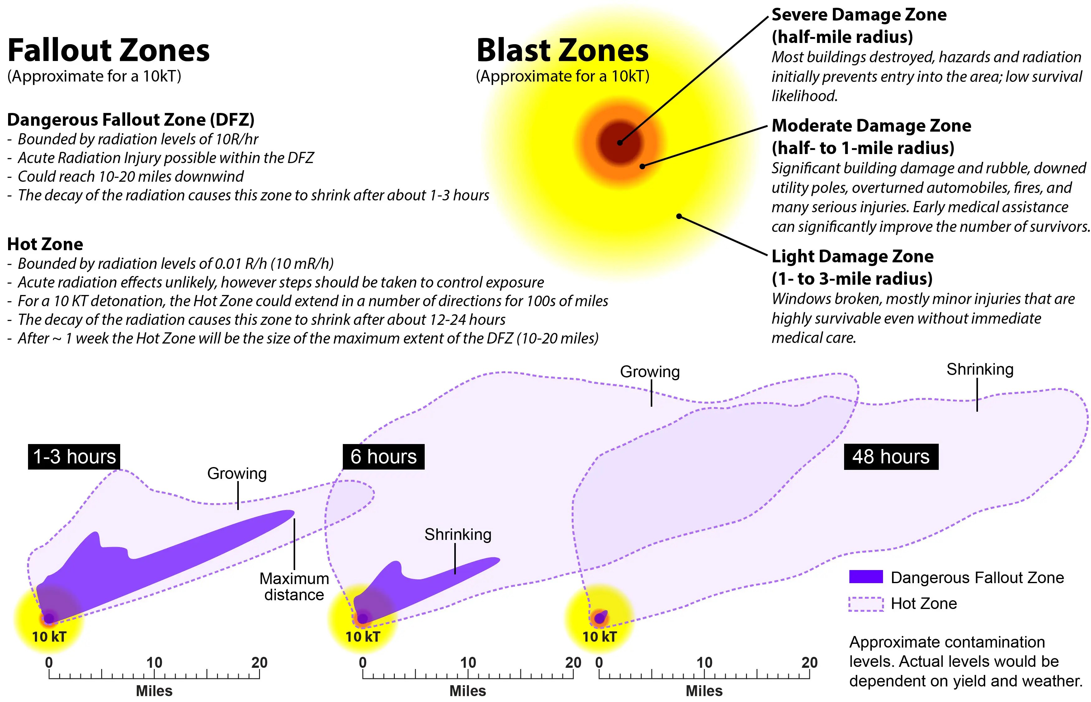 radioactive fallout zone nuclear blast expanding shrinking 48 hours bruce buddemeier llnl