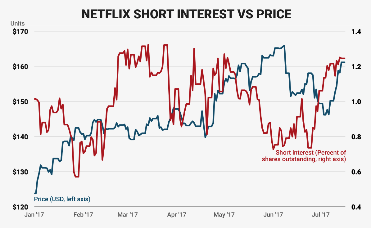 netflix short interest
