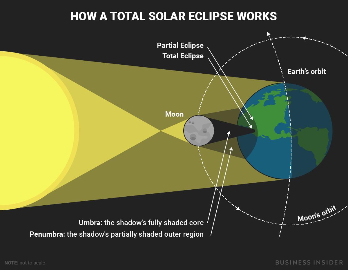 Solar Eclipse Diagram