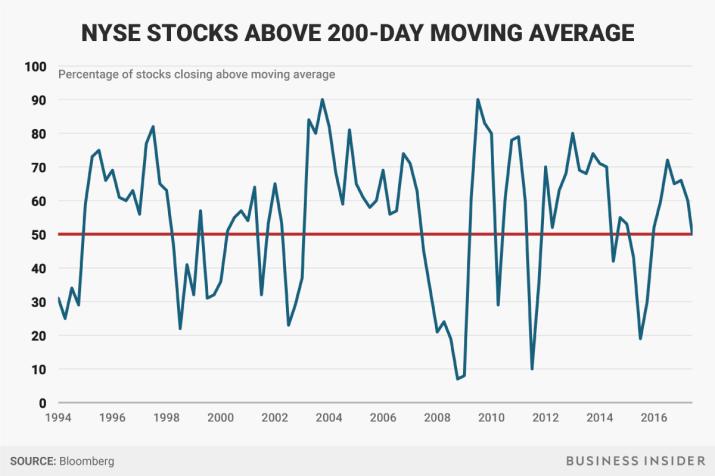 stocks above moving average