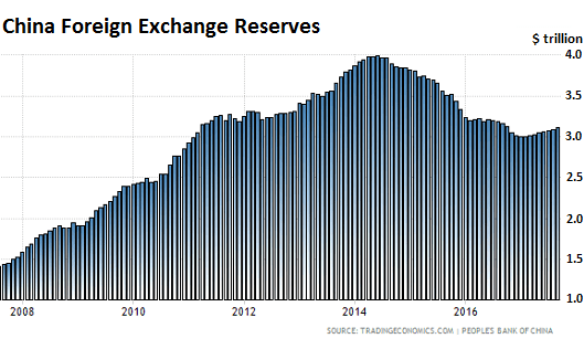 China Foreign exchange reserves 2017_09