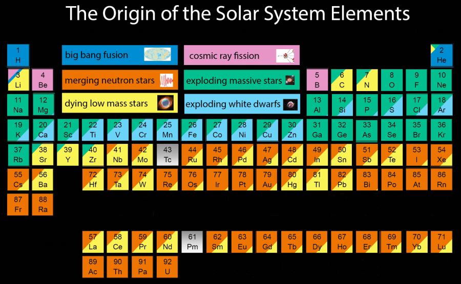 periodic elements table universe cosmic orgins
