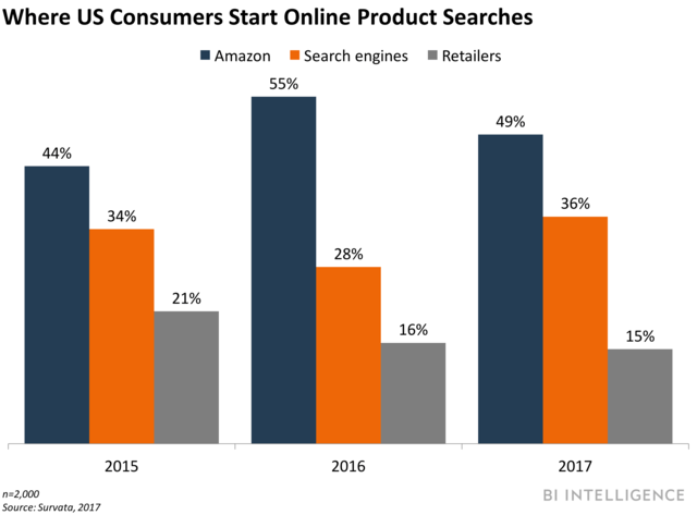 Where US Consumers start product searches