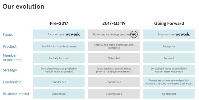 WeWork investor slide