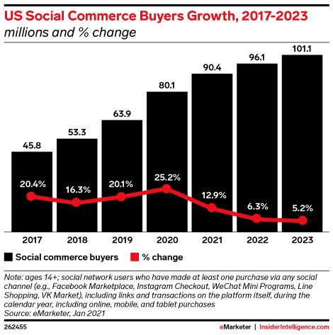 Social Commerce Buyers Growth