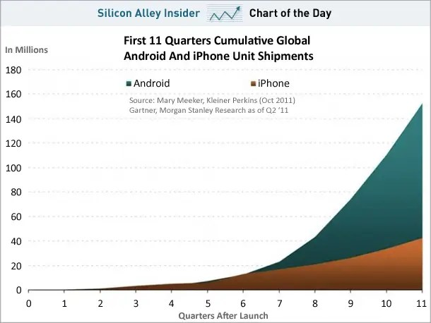 "October 19, 2011 - ""The Scariest Chart For Apple Investors,"" SAI Editor Jay Yarow says. ""As Android grows into a ubiquitous platform, Apple's edge with developers could be weakened. And if it loses developers, it loses its software advantage."""