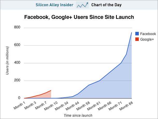 Facbook & Google Plus Mitgliedervergleich