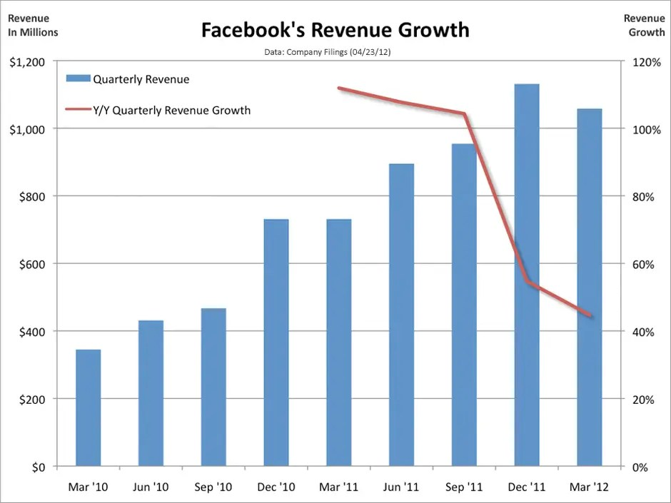 facebook revenue growth, april 2012