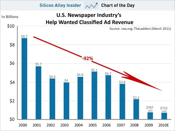 https://i2.wp.com/static8.businessinsider.com/image/4d7e46994bd7c80776360000/chart-of-the-day-why-the-newspaper-industry-collapsed.jpg