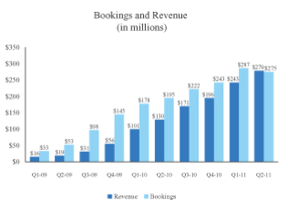 Zynga revenue and bookings