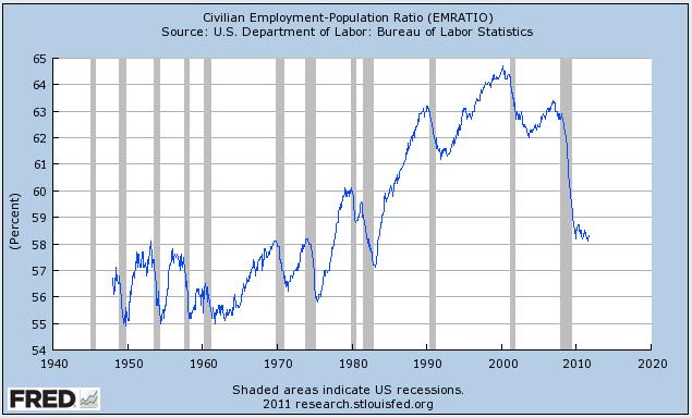 Dicho de otra manera, este es el más bajo porcentaje de estadounidenses con puestos de trabajo desde la década de 1980 (y el boom antes de que, por cierto, era de las mujeres en la fuerza laboral).