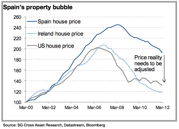 spanish real estate