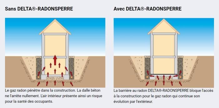 proteger le batiment contre le risque radon