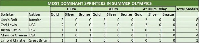 Summer Olympics: Most prominent male sprinters