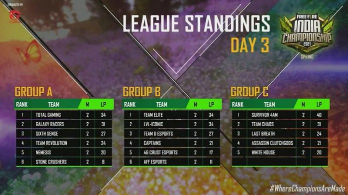 League standings after day 3