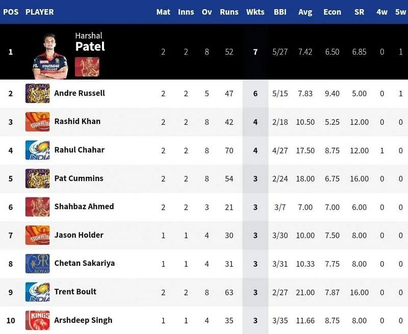 RCB seamer Harshal Patel displaced Andre Russell off the top of the table [Credits: IPL]