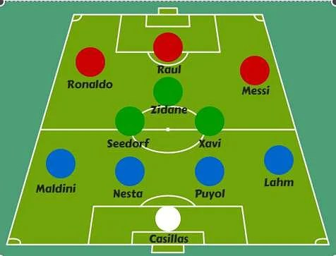 Page 12 - All-time UEFA Champions League XI
