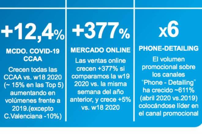 Evolución del mercado Covid-19, 'online' y promocional, según Iqvia.