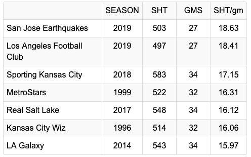 Most shots per game (single season)