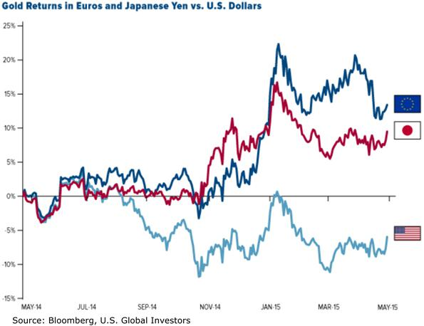 Gold Returns in Euros and Japanese Yen versus United States Dollars Chart