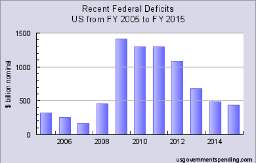 Source: http://www.usgovernmentspending.com/federal_deficit_chart.html