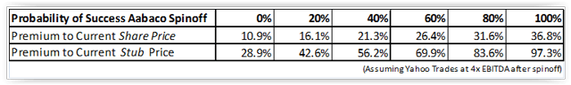 Probability of Successful Aabaco Spinoff