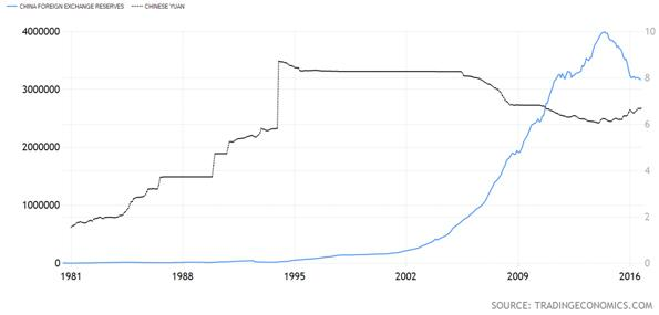 China Foreign Exchange Reserves Versus the Yuan Chart