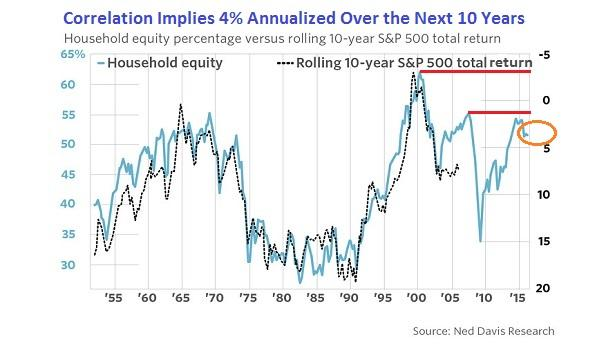 Household Equity Percentage