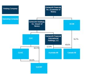 Genworth Financial: A ShortTerm Trading Opportunity  Genworth Financial, Inc (NYSE:GNW