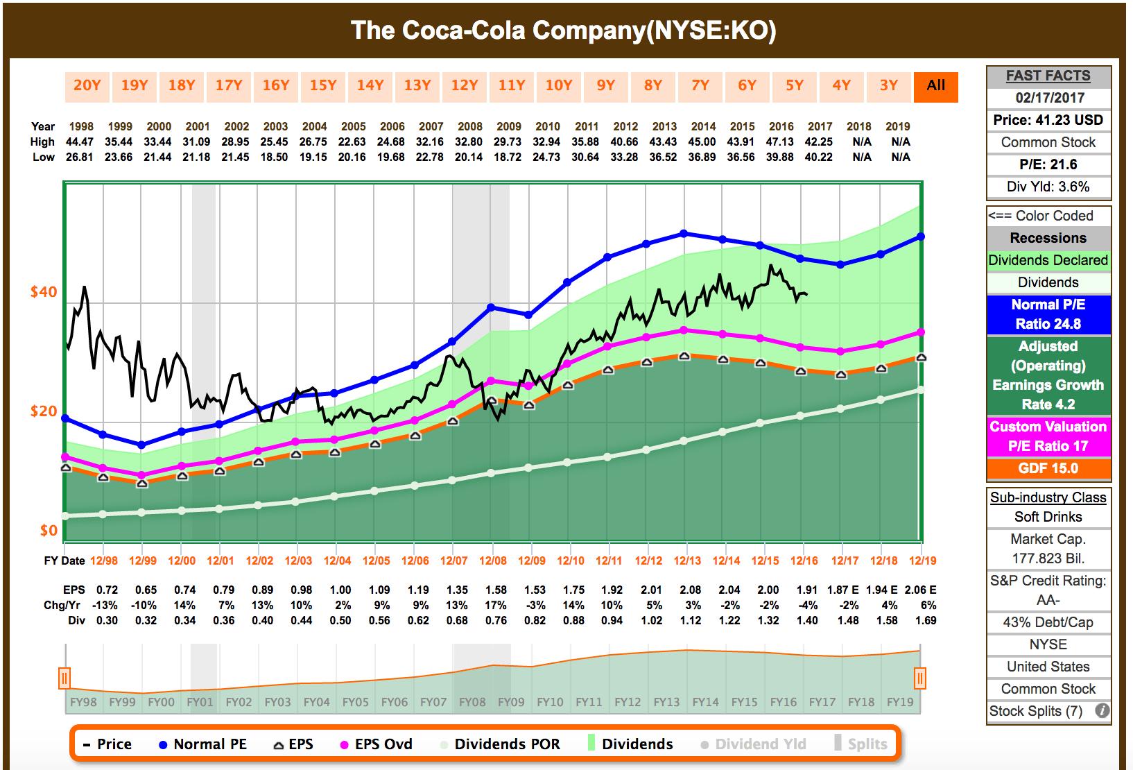 Coca Cola Stock Quote Nasdaq