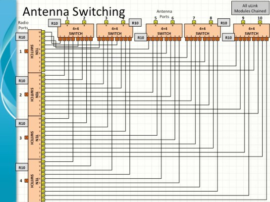 Automated Antenna Switching Matrix