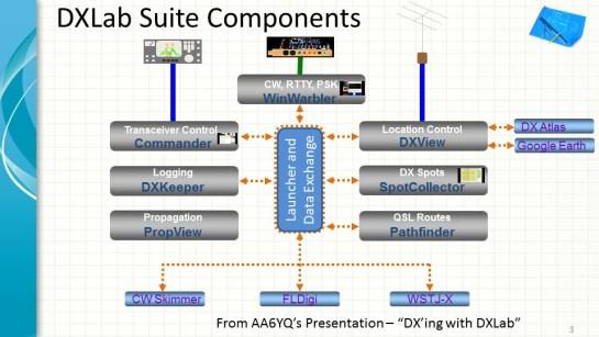 DXLab Suite Components Overview