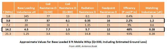 Mobile Antenna System Typical Parameters