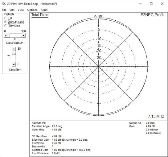 40m Horizontally Polarized Delta Loop Azimuth Pattern