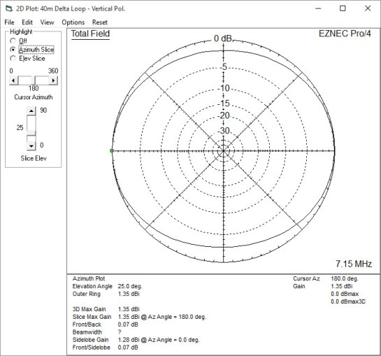 40m Vertically Polarized Delta Loop Azimuth Pattern